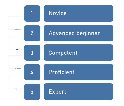 Visualization of the five stages in the dreyfus model of skill aquisition. Noivce, advanced beginner, competent, proficient and expert.