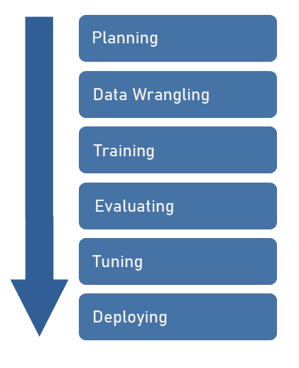 A visualization of six stages in machine learning listed below.