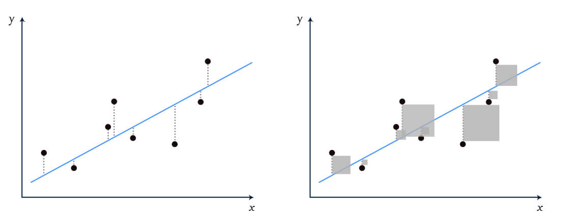 A graph illustrating  least square, minimising the surface area of each square creates the optimal line.