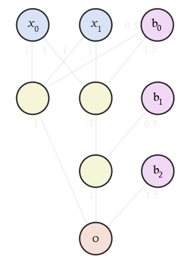 An annotated XOR neural network showing input, bias and weight values of each neuron.