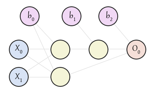 An example of a neural network which implements bias neurons, an three layered XOR implementation.