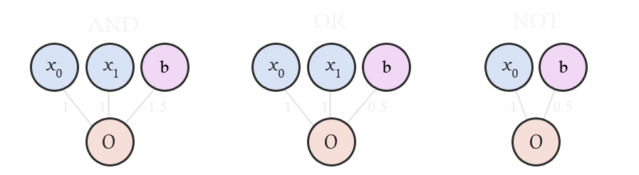 Diagram of AND, OR and NOT logic gates implemented as single layer neural networks.