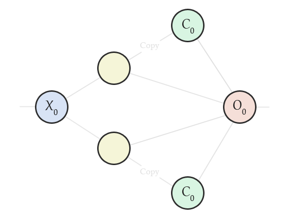 An example of a recurrent neural network which utilises context neurons to implement a type of memory.