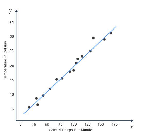 A graph illustrating cricket chirps versus temperature.