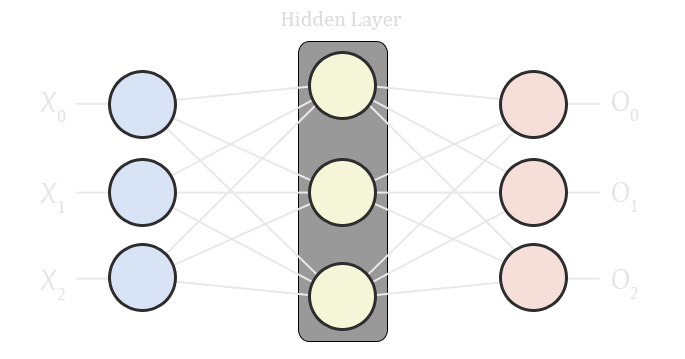 A diagram of a three layered neural network with the hidden layer highlighted.