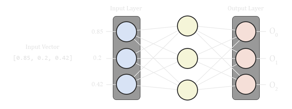 A diagram of a three layered neural network with the input and output layers highlighted.