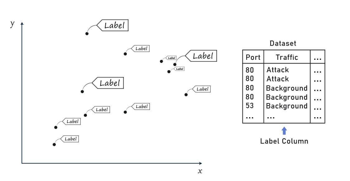 An image illustrating a labelled dataset, each data entry has a label.