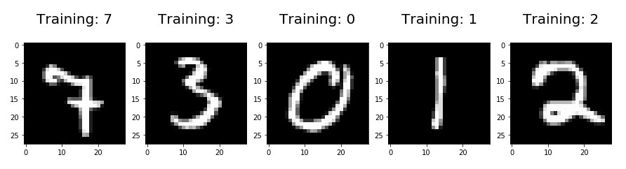 Example handwritten digits from the MNIST dataset.