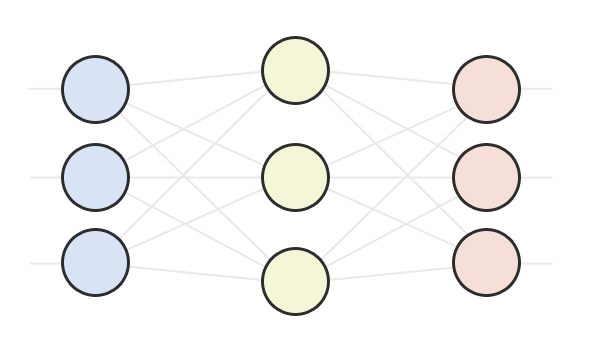 A diagram of a three layered neural network.