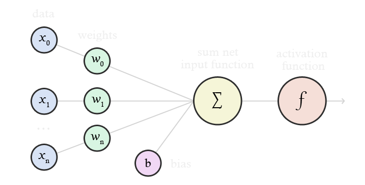 An expanded view of a perceptron, showing annotations for each stage of processing.