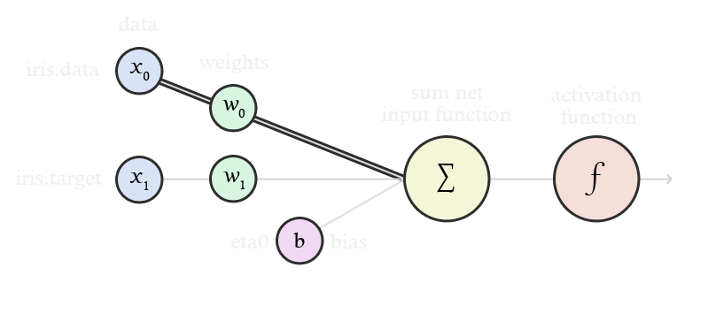 A diagram showing an annotated perceptron.