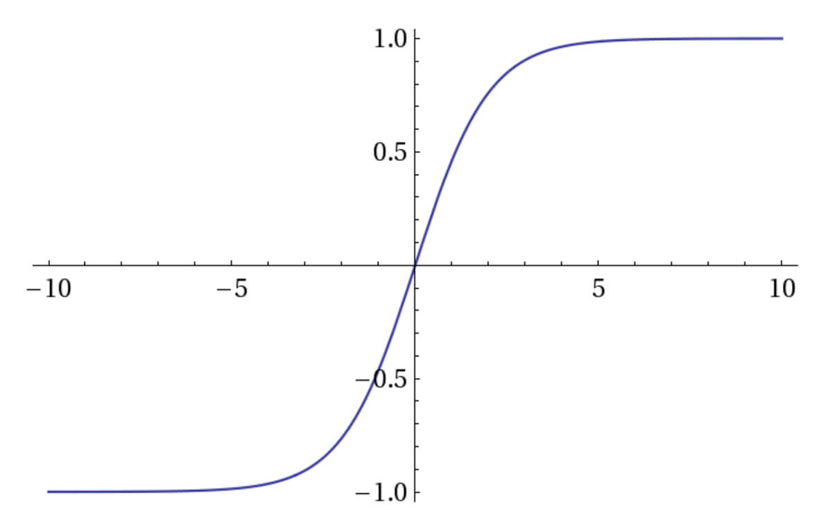 A graph showing the sigmoid activation function.